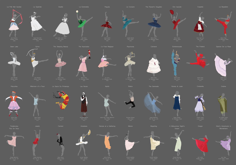 a6c33016c0 Figurinos de Ballet  Um Infográfico Cronológico - Nas Pontas